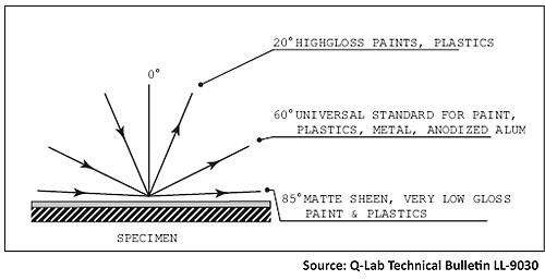 Mengenal Istilah Tingkat Glossy Berdasarkan Sheen Level Versi Bioindustries